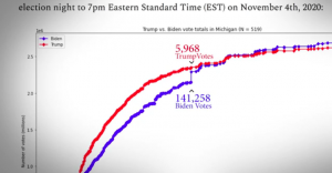 biden vote spike